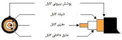 کابل-RG59,,کابل /RG59